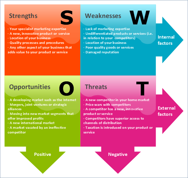 strength weaknesses opportunities threats swot analysis for sony Learn how to use business swot analysis to find your strengths and weaknesses, and the opportunities and threats you face includes template and example.