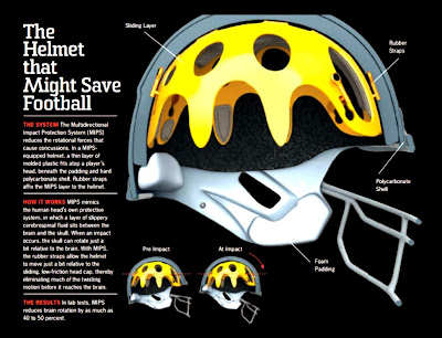 (picture shows a helmet inside a helmet with a slippery cushion between them, and flexible rubber connectors holding the inner helmet into position.
