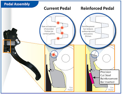 Toyota-Pedal-Assembly