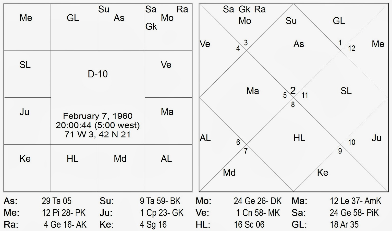 The 10th lord of the r i chakra venus is the lagna lord here with sun the r i chakra lagna lord being in lagna there is a strong destiny connection