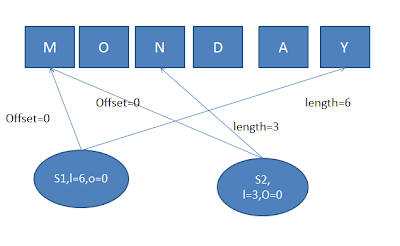 substring-buffer-java
