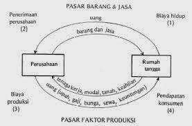 Konsep dasar teori ilmu ekonomi mikro (2) - ilmu sekolah gratis