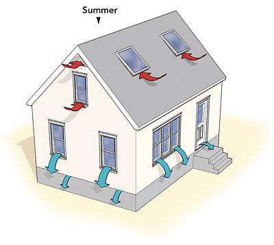Mechanische ventilatie garage