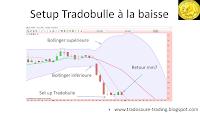 Qu'es-ce que le set up Tradobulle en analyse technique Tutoriel analyse technique.