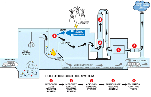 Cara pengolahan limbah plastik
