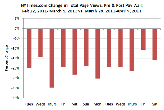 Declining Pageviews