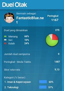 Statistik Permainan Duel Otak