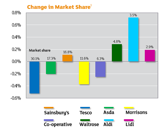 tesco vs sainsburys comparative financial analysis Comparative analysis of the marketing communication strategies and mix for supermarkets in the uk: tesco vs sainsbury tesco's financial information.