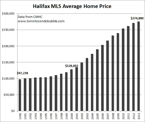 halifax average home price graph