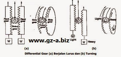 Differential Gear (a) Berjalan Lurus dan (b) Turning