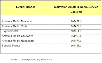 Malaysian Amateur Radio Call Sign For Special Events and Purposes
