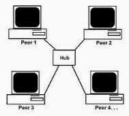 Pengertian Peer to Peer