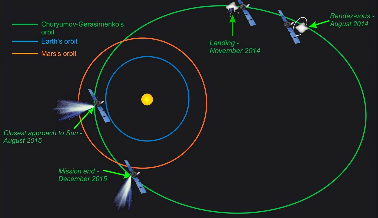 sonde+rosetta+probe+chury