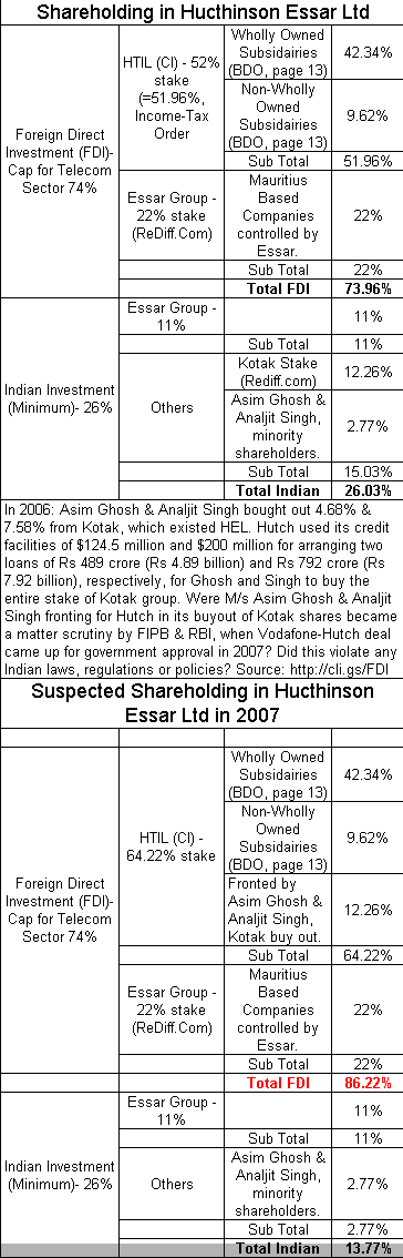 hutch vodafone takeover Hutch and vodafone merger acquisition an acquisition or takeover is the purchase of more quickly and to offer more affordable services to a broader base of the indian population operational plan for hutch essar vodafone execute an operational plan to build on the strengths.