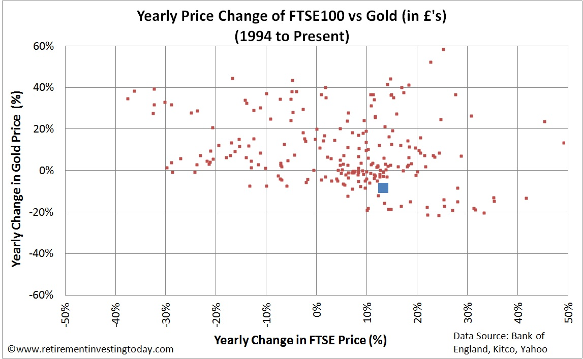 Yearly Price Change of the FTSE100 vs Gold priced in £'s
