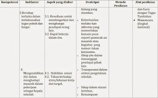 Tabel Rambu-Rambu Penilaian