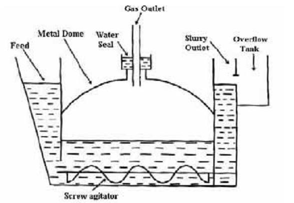 simple+biogas+digester+diagram anaerobic digestion process basics ~ biogas plant (anaerobic