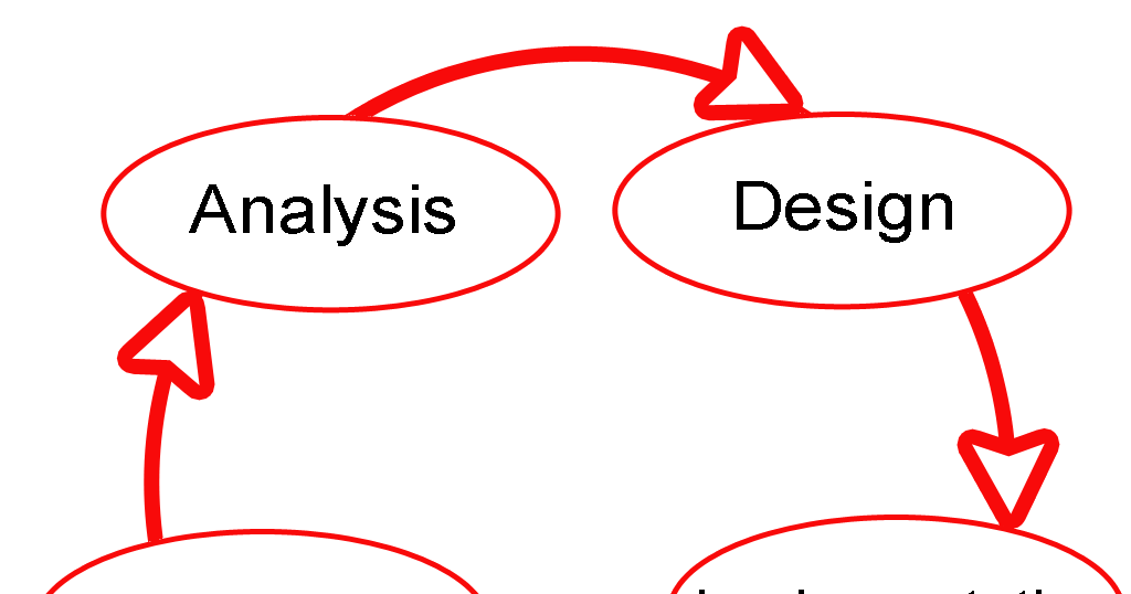 What Is Waterfall Model And List Its Advantages Disadvantages