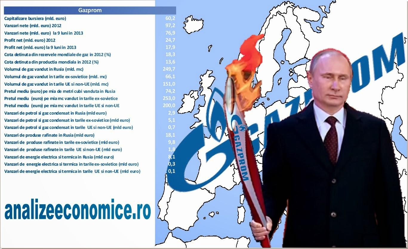 Cât timp poate juca Putin cartea gazului?