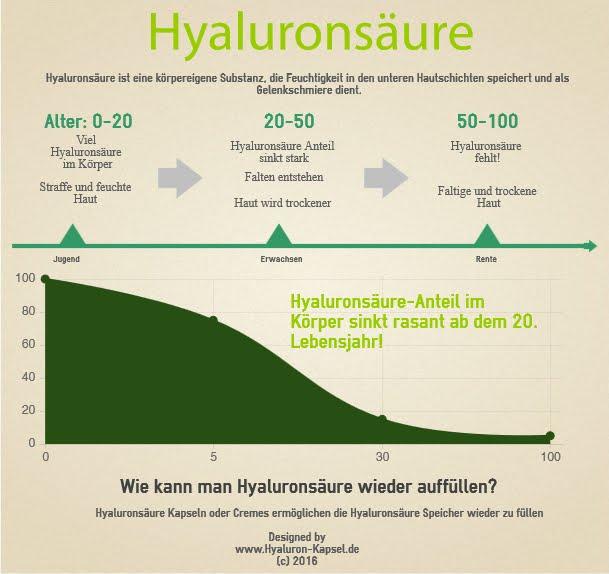 Hyaluronsäure Mangel