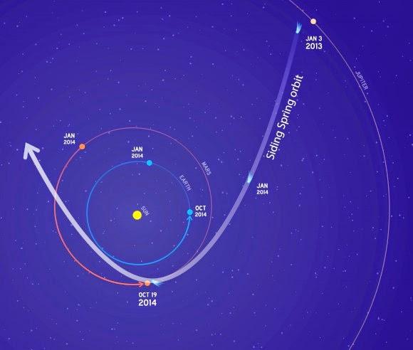 Akankah Komet Siding Spring Menabrak Planet Mars pada 19 Oktober 2014?