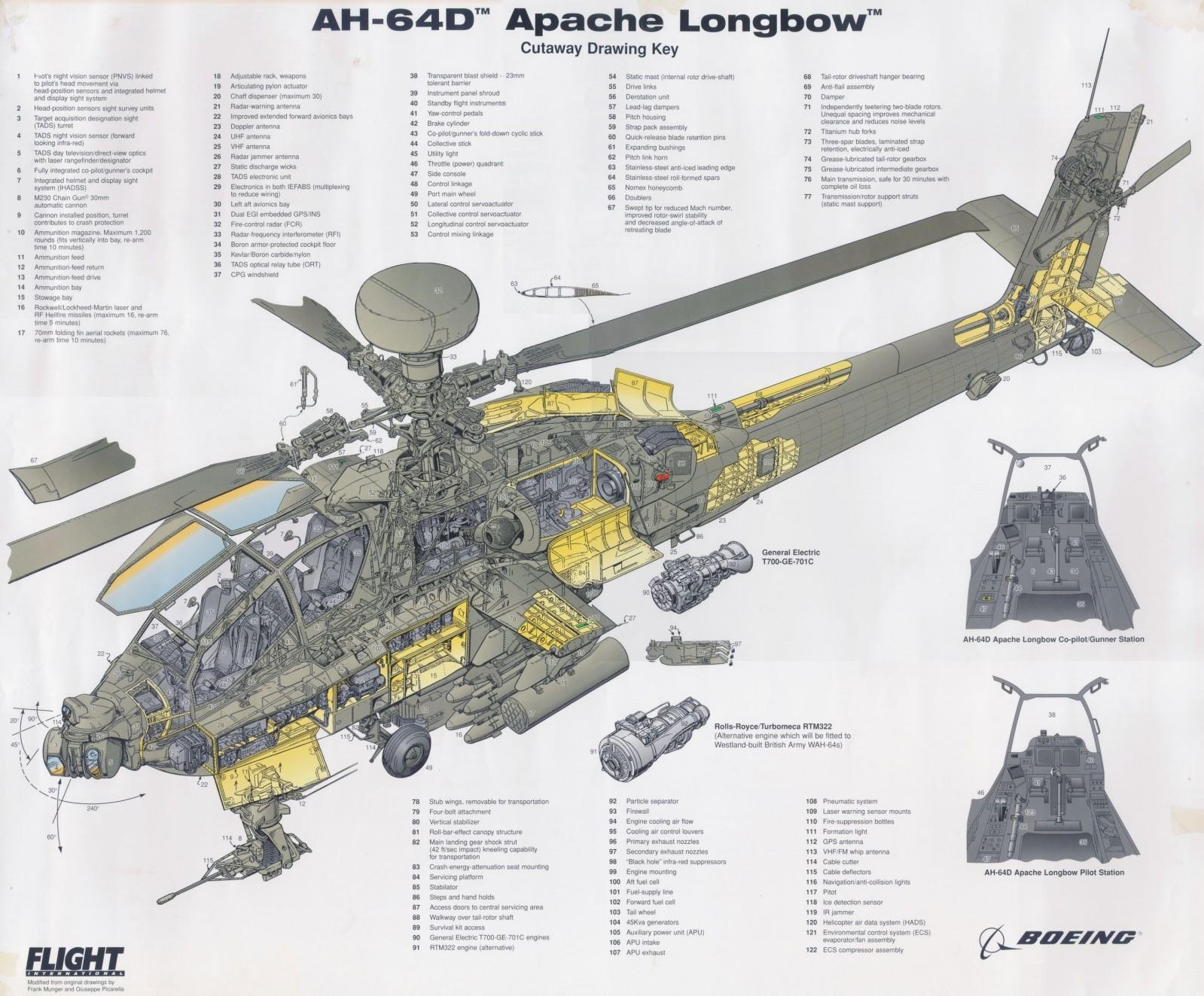 Email This BlogThis  Share to Twitter Share to Facebook Share to    Apache Longbow Helicopter