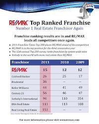 RE/MAX Nº1 en Servicios Inmobiliarios