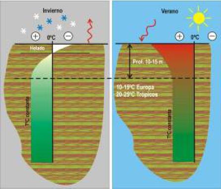 Como funciona la geotermia geotermia i - Temperatura calefaccion invierno ...