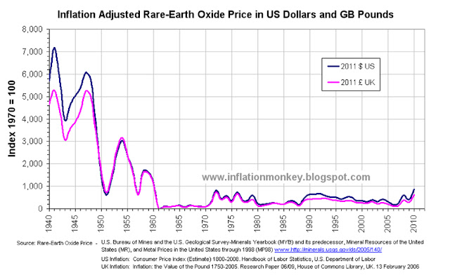 Chart showing the inflation adjusted price of rare earths since 1940 and clearly shows that the real price is as expensive as it was in the early 1970's but not as expensive as it was before the late 1960's.
