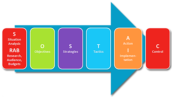 marketing research approach strategy and tactics