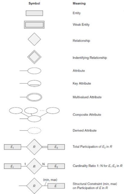 Endy U0026 39 S Blog  Erd  Entity Relationship Diagram
