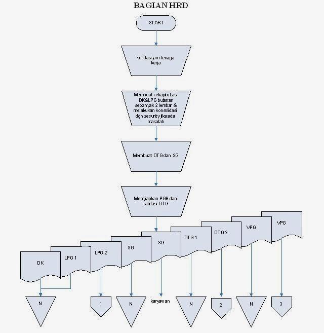 sistem dokumen flowchart usulan sistem informasi akuntansi penggajian