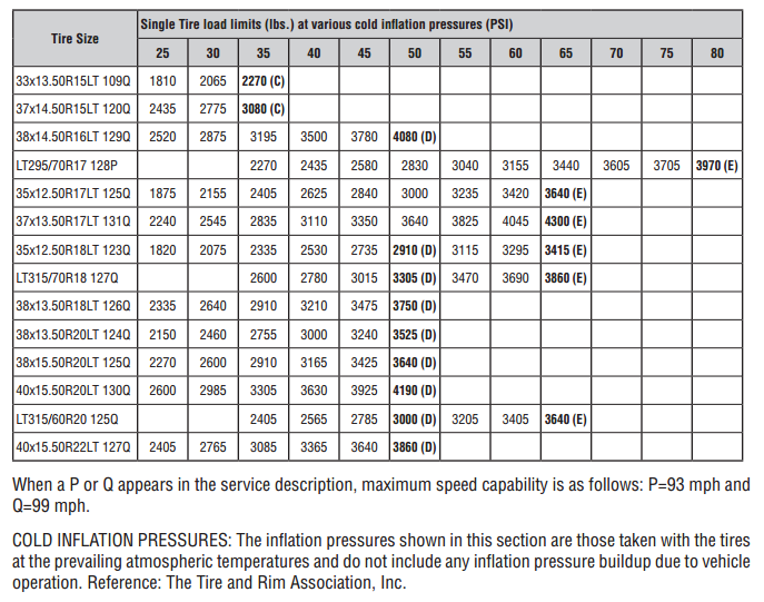 Tire Pressure Chart By Sizeon Fast And Furious Volkswagen Jetta
