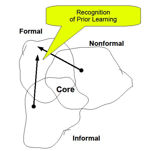 prior learning non formal education Livingstone's adults formal and informal education, non-formal and informal learning: this focuses on the idea of adult non-formal education.