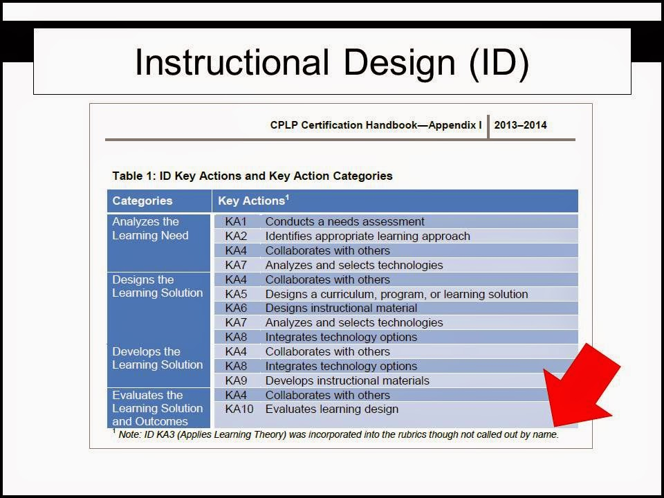 Owls Ledge Llc The Atd Cplp Certification Experts How Not To