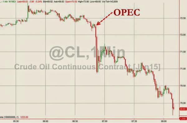 petroleo opec
