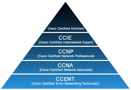 how to become cisco certified architect