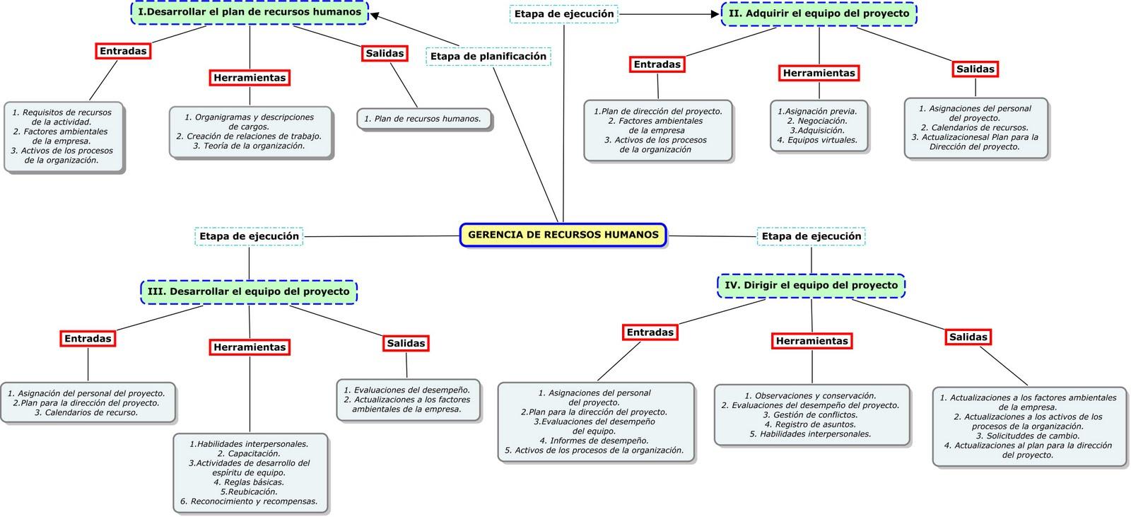 ESTRUCTURAS DE ACERO: Relación entre los capítulos 9 del PMBOK y ...