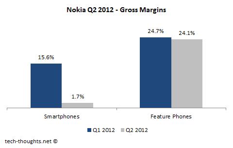 Nokia Q2 Gross Margin