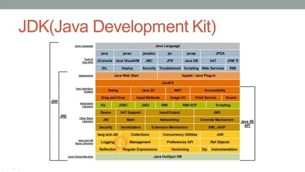 Difference between jdk and jre in java platform java67 for Java 7 architecture