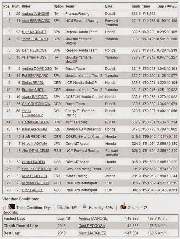 Hasil FP1 MotoGP Aragon Spanyol 2014