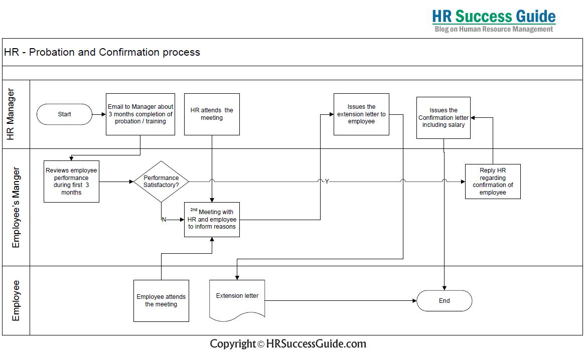 Probation and Confirmation Process: Flow Diagram