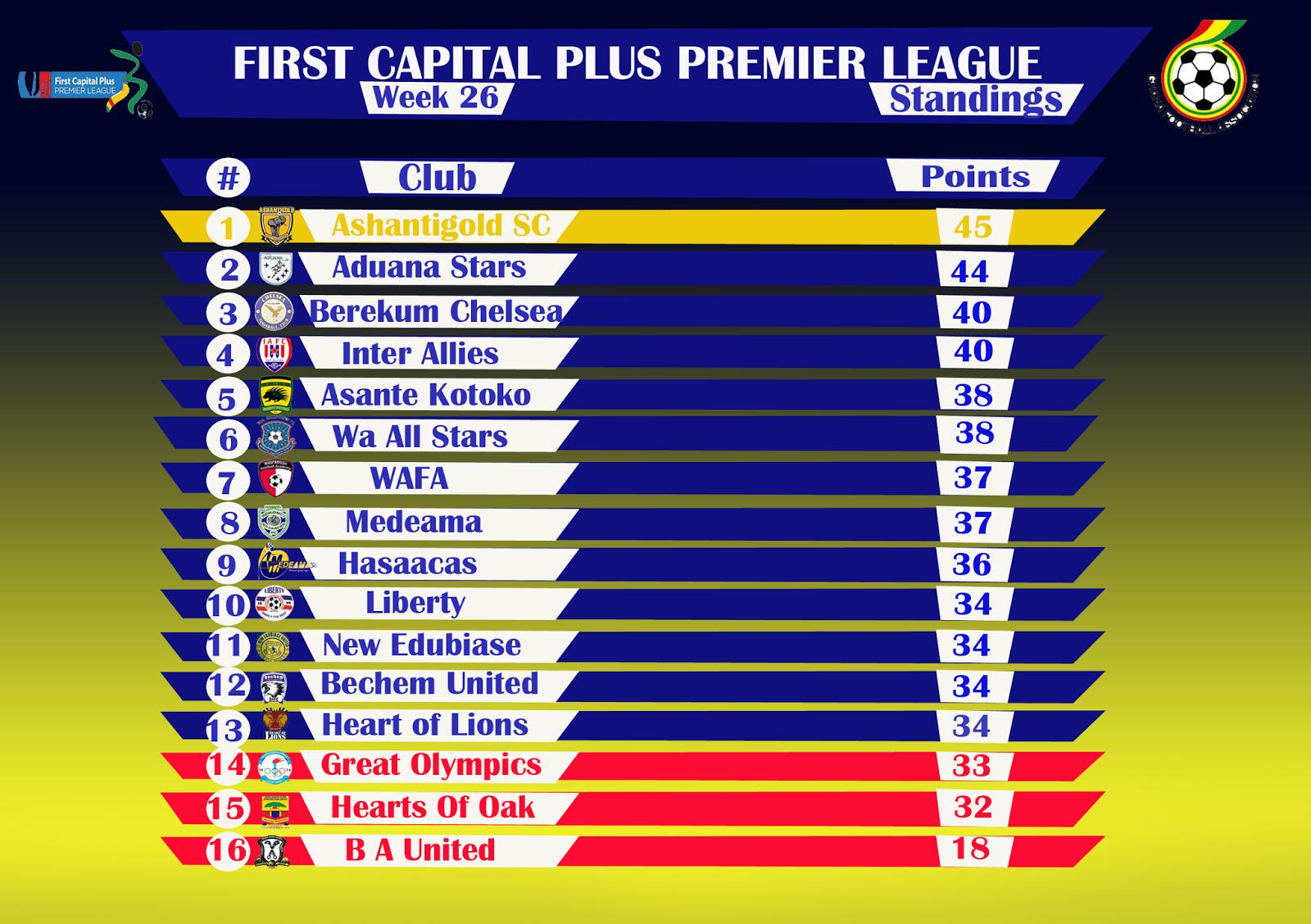ghana premier league