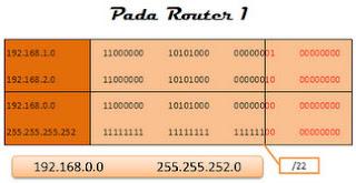 Routing Statis dengan Route Summarization