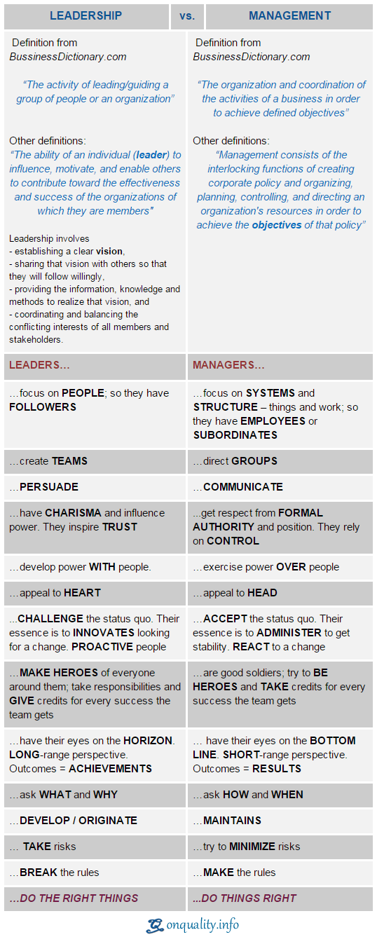 "a comparison of peter drucker and warren bennis Discuss this statement compare leadership with management i completely from guru peter drucker's a leader,"" warren bennis composed a."