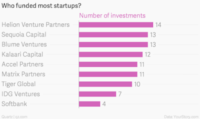 """biggest top 5 VC investments in indian start ups"""