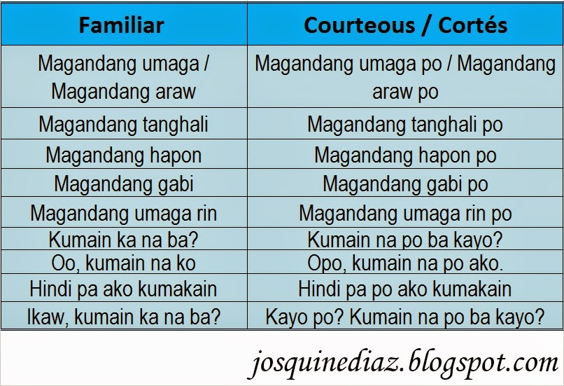 Lets speak tagalog lesson 3 mga simpleng pagbati part 2 i also told you about the courtesy in tagalog language you will just have to add po in the sentence there are no exact rules to their position and you can m4hsunfo