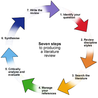 integrating research a guide for literature reviews Systematic review systematic reviews aim to address these problems by identifying, critically evaluating and integrating literature the broader the research.
