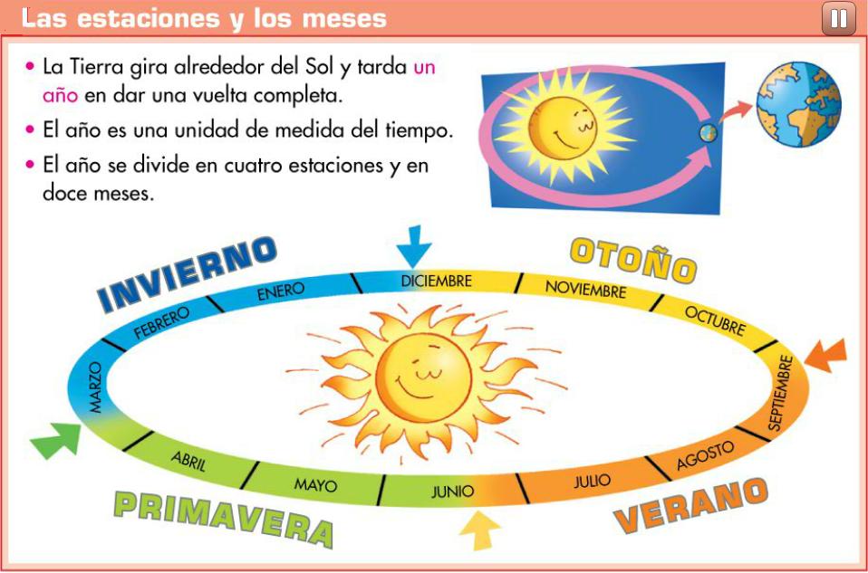 http://www.primerodecarlos.com/TERCERO_PRIMARIA/enero/Unidad_7/mates/actividades/estaciones_meses/visor.swf