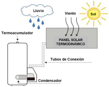 Concepto de energia termica en fisica